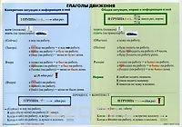 Учебная грамматическая таблица. Глаголы движения